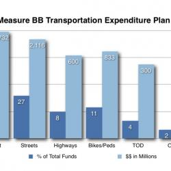 What Measure BB does for bicycling