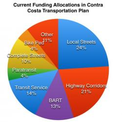 2016 Contra Costa Transportation Expenditure Plan