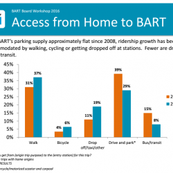 Bike Ridership to BART Rises